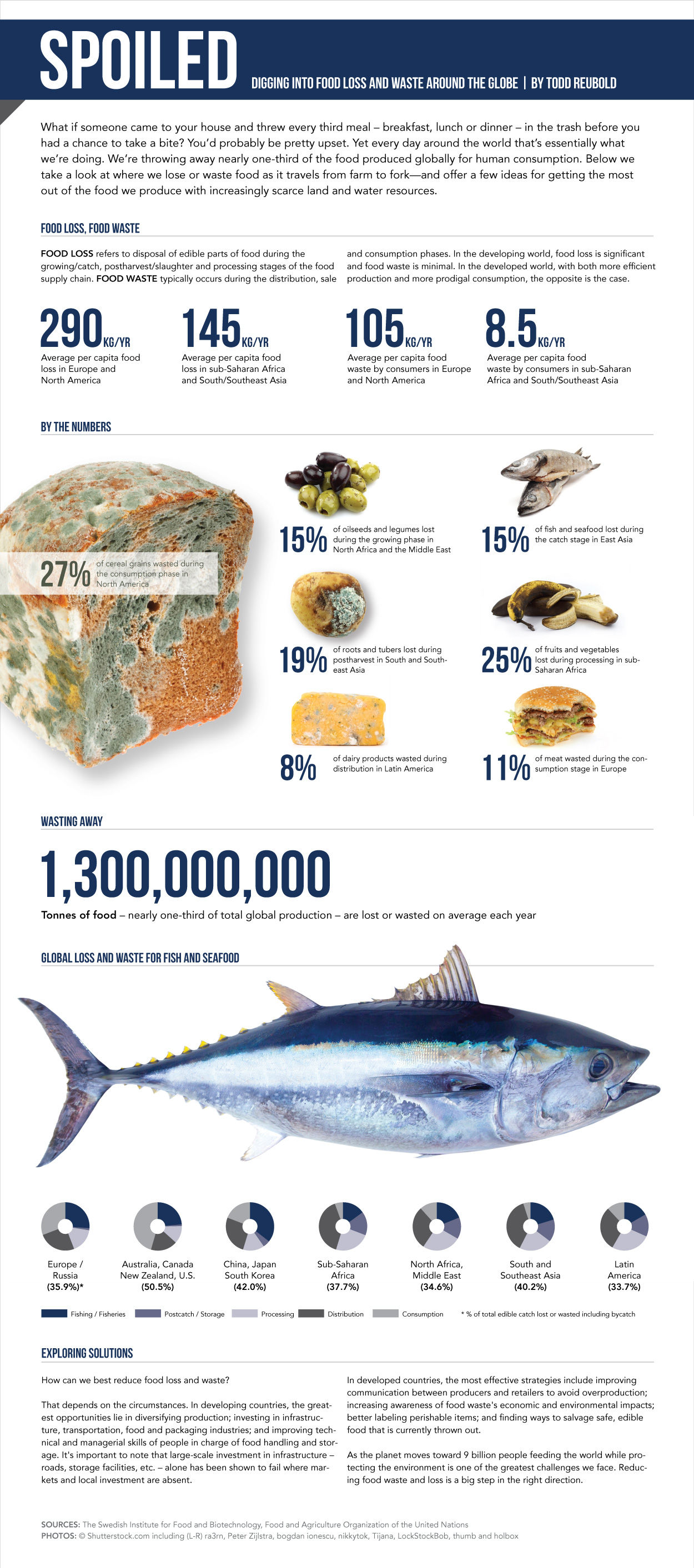 http://ensia.com/infographics/food-waste