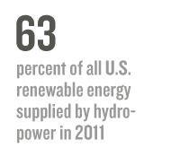 63: percent of all U.S. renewable energy supplied by hydropower in 2011