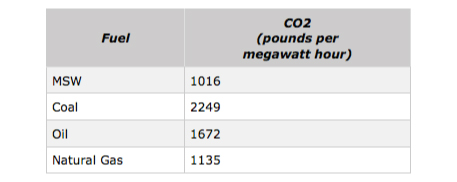 Chart of CO2 by fuel type