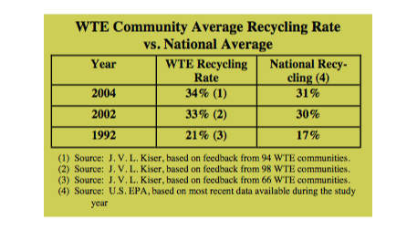 WTE community average recycling rate vs. national average