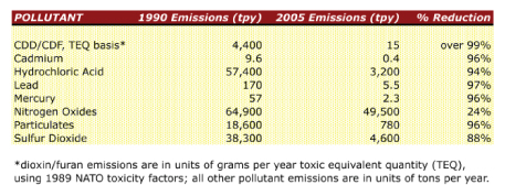 WTE emission reductions