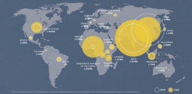 The Global Population in 2100