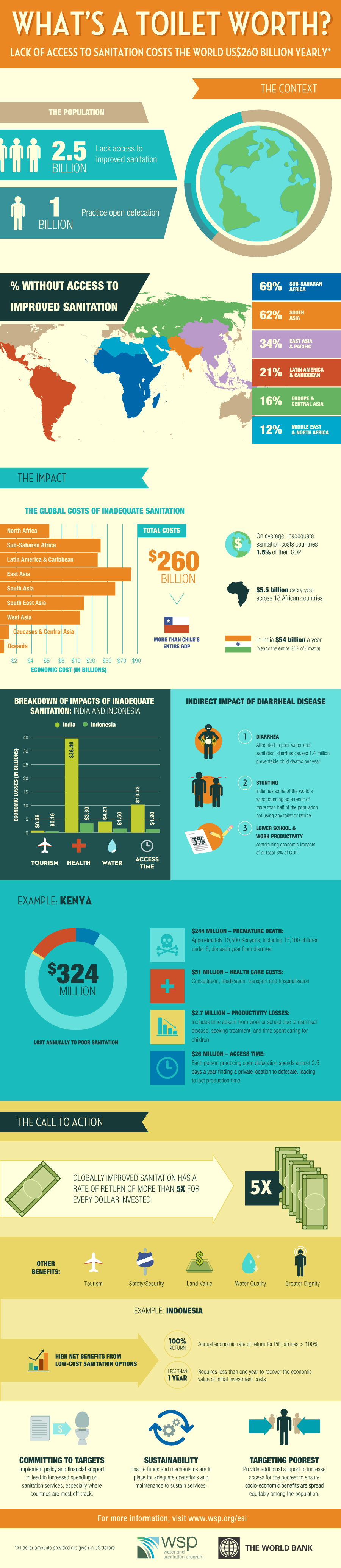 What's a Toilet Worth? The economics of sanitation - infographic