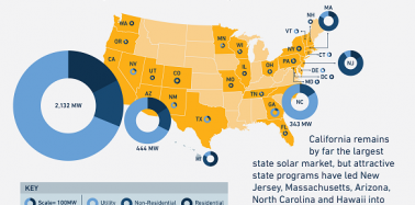 U.S. Solar Shines Bright In 2013