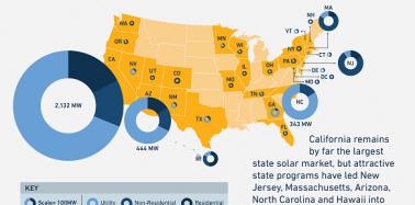 U.S. Solar Shines Bright In 2013
