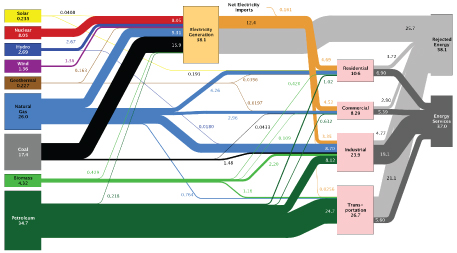 Estimated U.S. Energy Use in 2012: ~95.1 Quads