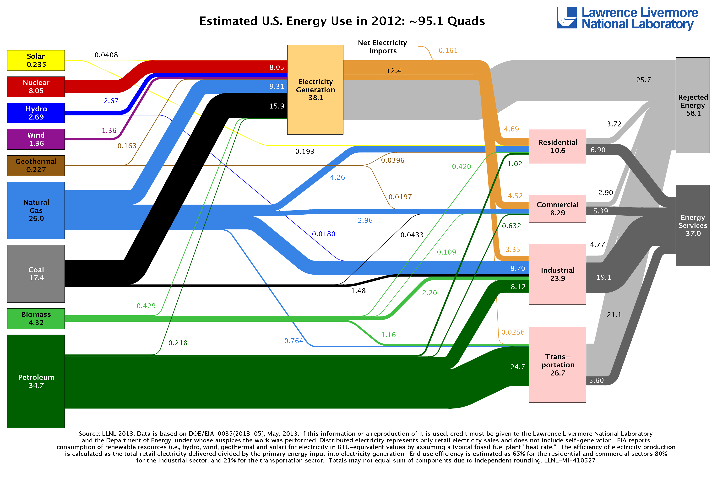 Could Power Plants Help Solve The Climate Problem Ensia - Us energy mapping system