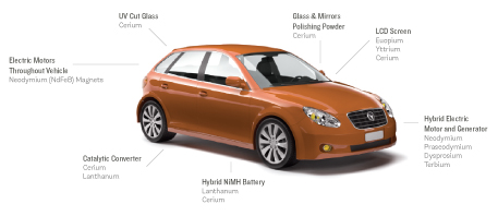 Various rare earth elements and their application in electric vehicles
