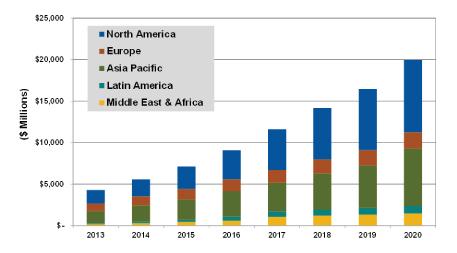 Annual Total Microgrid Vendor Revenue by Region