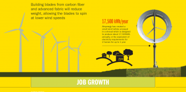 This infographic shows why renewable energy is here to stay