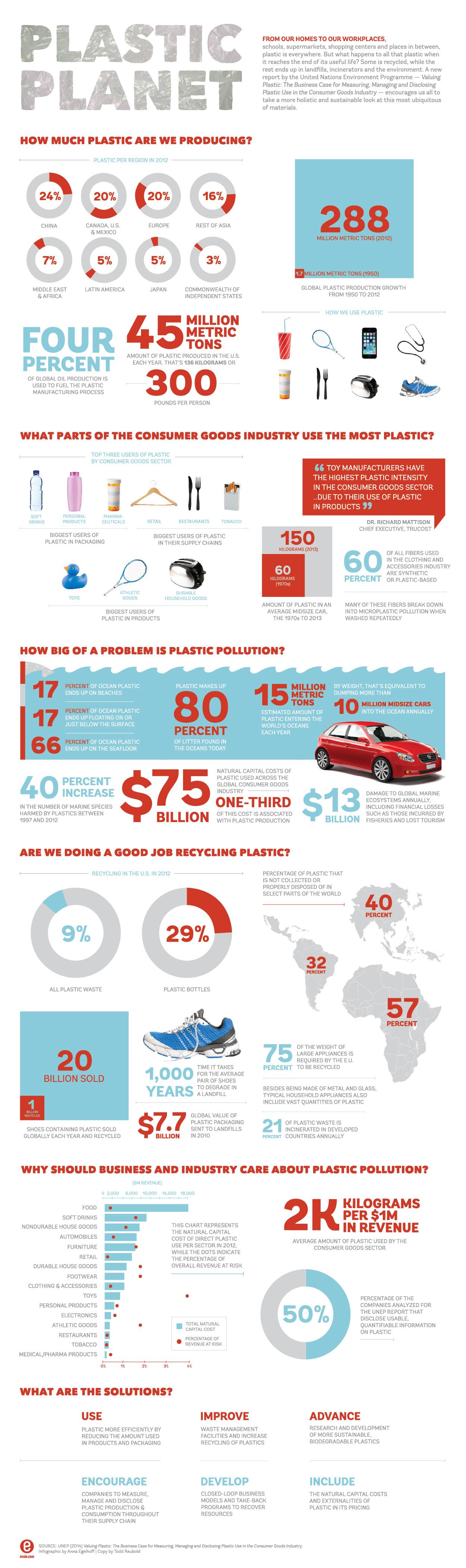 Plastic planet infographic