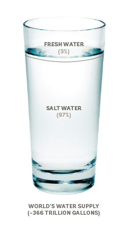 World's water supply of salt water vs. fresh water