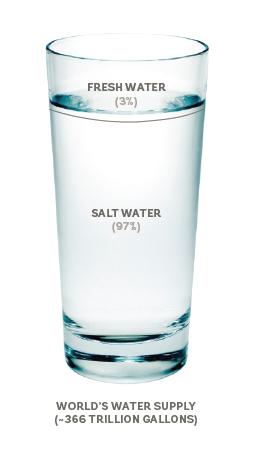 World's water supply of salt water vs. fresh water