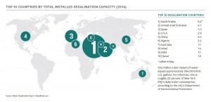 Top 10 countries by total installed desalination capacity