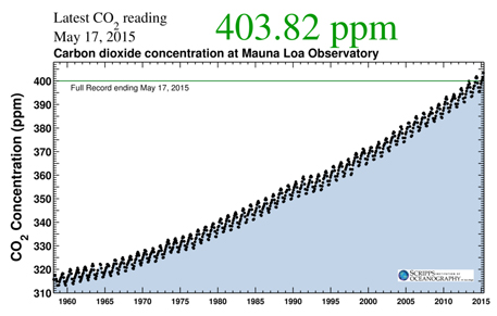 The Keeling Curve full record as of May 17, 2015