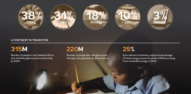 The challenge — and opportunity — of powering Sub-Saharan Africa