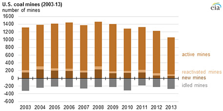 Data and chart by Energy Information Administration