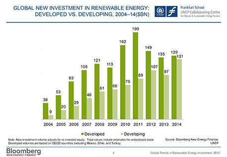 In 2014, investments in renewable energy in the developing world almost equaled those in the developed world, but more is needed. Image from Bloomberg New Energy Finance: UNEP. [Click to enlarge]