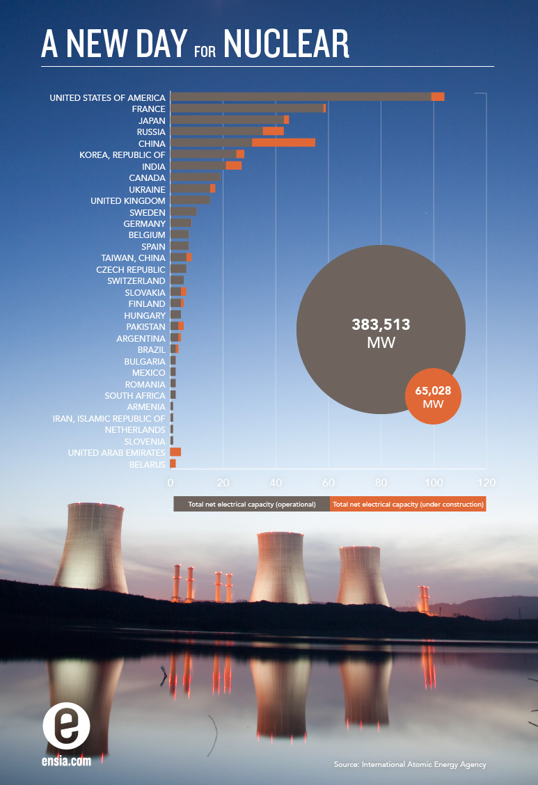 Is Nuclear Power Our Energy Future Or A Dinosaur In Death Spiral We Energies Simple Generation Diagram Ensia