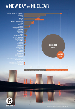 Ensia chart of nuclear reactors by country