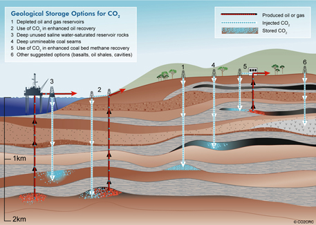 Geological storage options for CO2