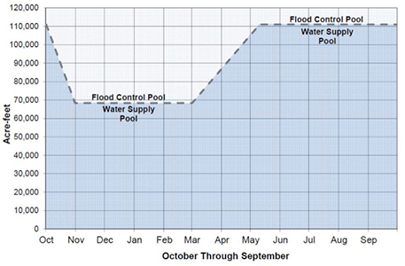 Graph of Lake Mendocino Rule Curve
