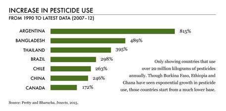 Increase in pesticide use