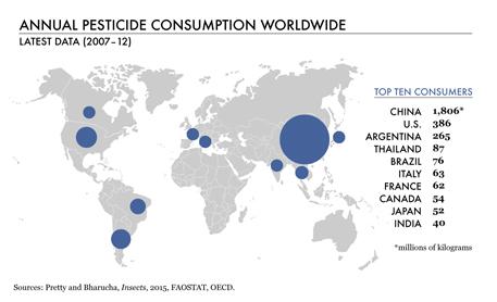 Annual pesticide consumption worldwide