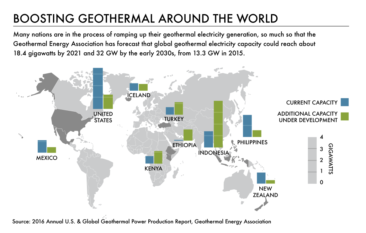 Global geothermal generation capacity is expected to grow from 13.3 gigawatts in 2015 to 32 GW in the 2030s. Graphic by Aleszu Bajak.