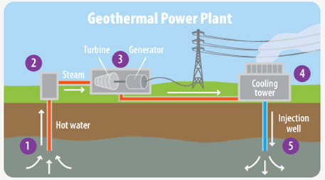 Geothermal power plants draw hot water up from the ground and use the energy it contains to spin electricity-generating turbines. Graphic by the U.S. Environmental Protection Agency