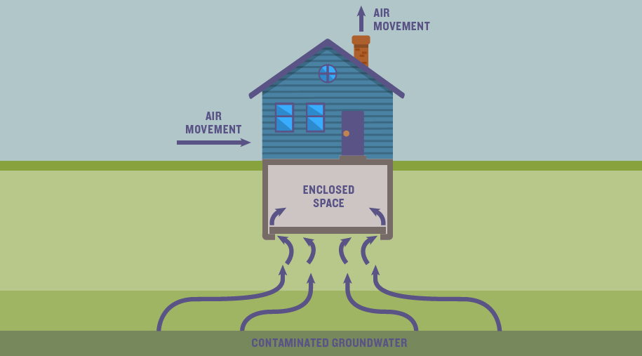 Are hazardous vapors seeping into your home? | Ensia