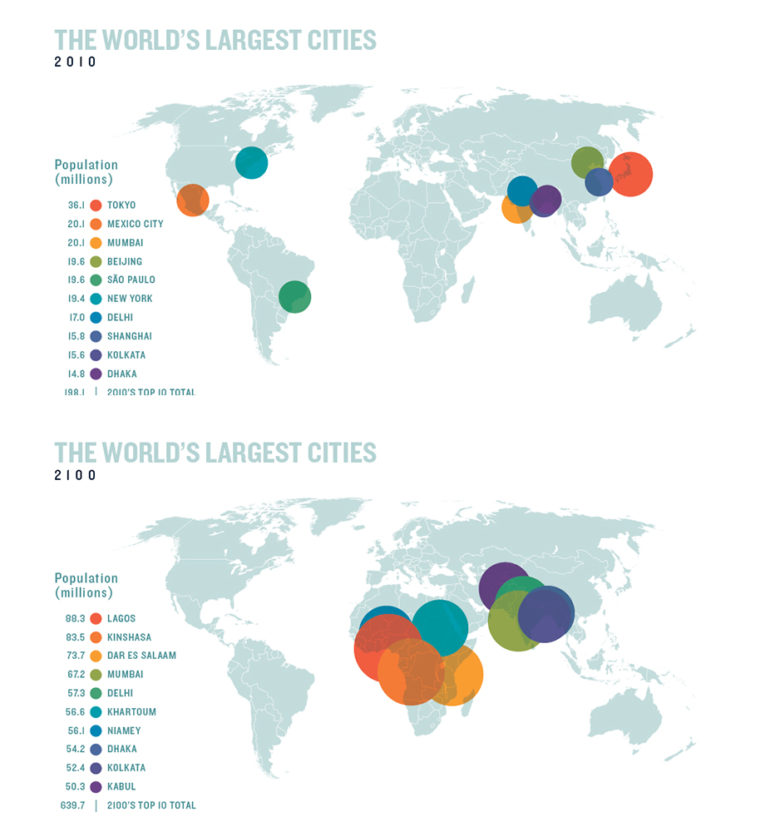 Scientists predict that by 2100, Africa and Asia will be home to the world's largest cities — at least 10 of which will have populations exceeding 50 million.