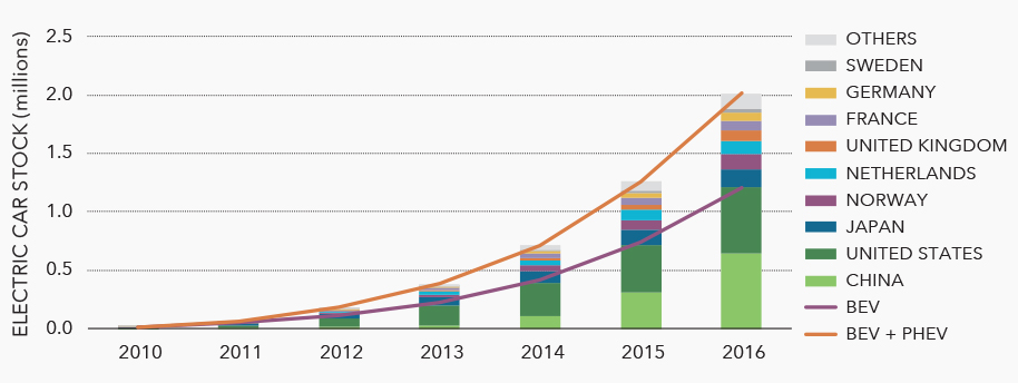 The number of electric cars on the road has grown dramatically in recent years, with battery electric vehicle (BEV) uptake consistently ahead of the uptake of plug-in hybrid electric vehicles (PHEVs).
