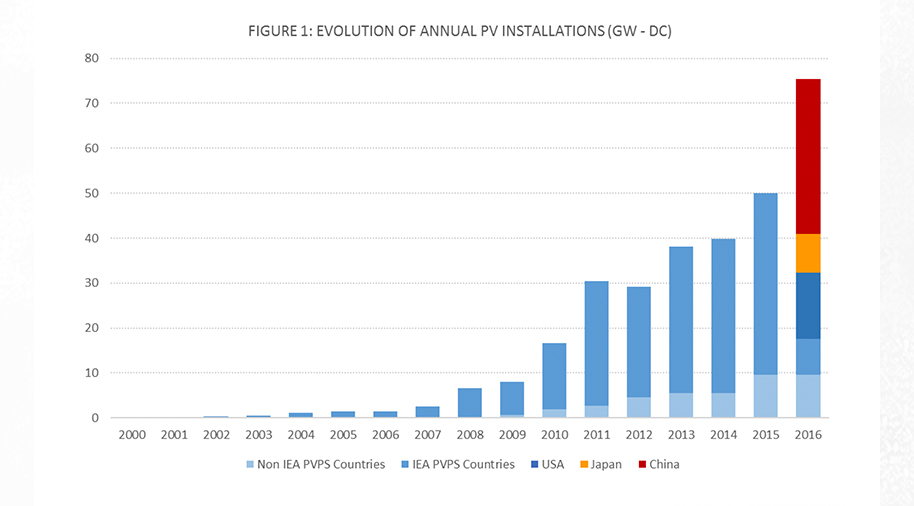 As photovoltaic panel installations grow, so does the need for final disposition down the road.