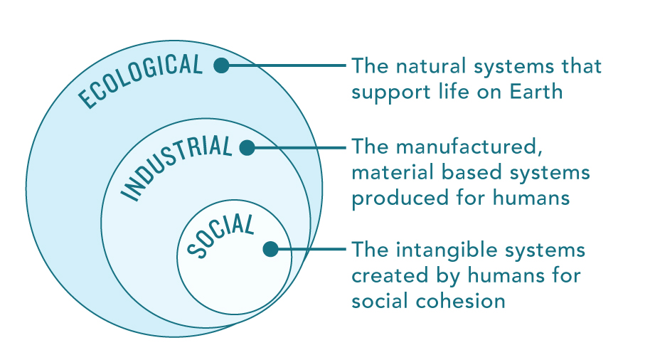 three main systems: ecological, industrial, social