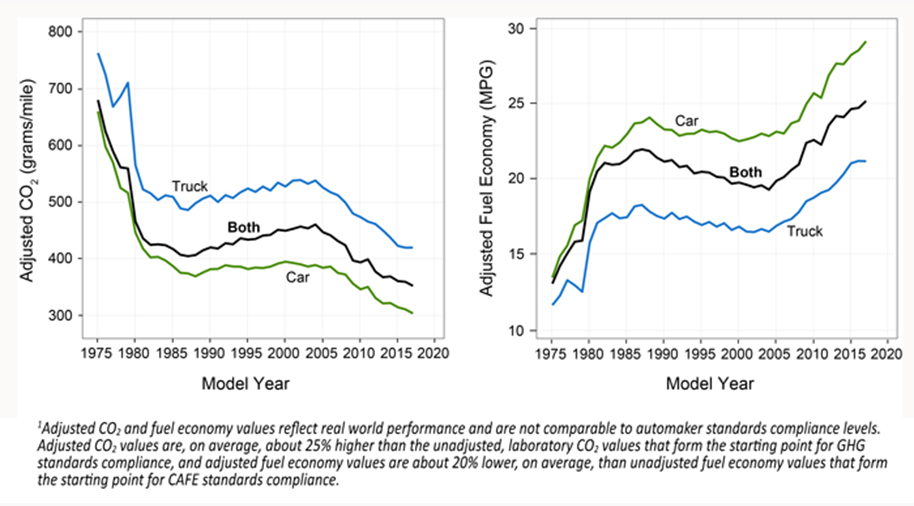 CO2 emissions and fuel economy
