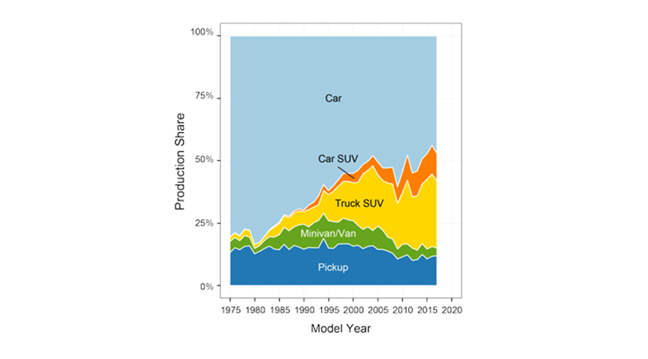US vehicle mix
