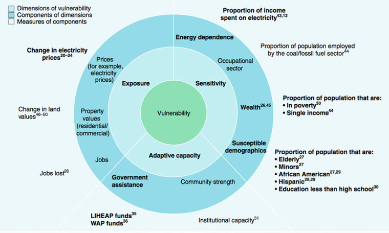 Determinants of vulnerability to energy policy changes