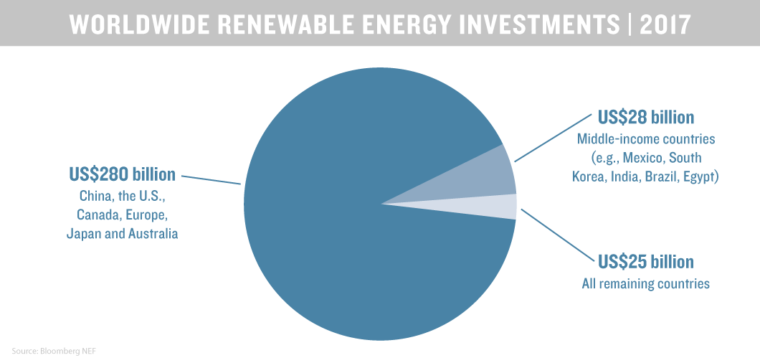 renewable energy investment