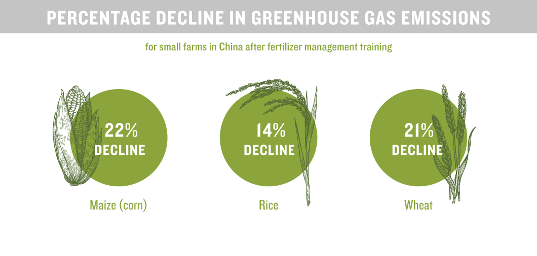 reduced greenhouse gas emissions from fertilizer use
