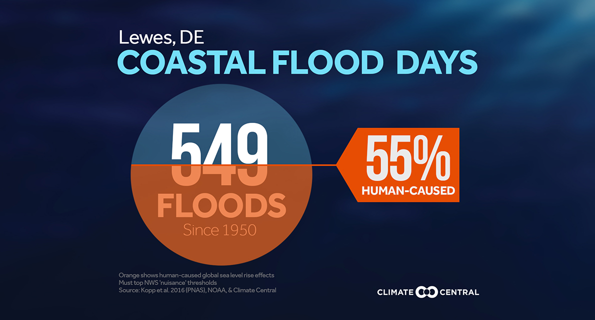 Lewes, DE coastal flooding days