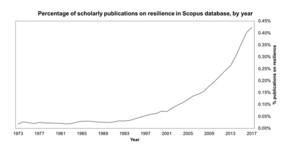 increase in scholarly publications on resilience