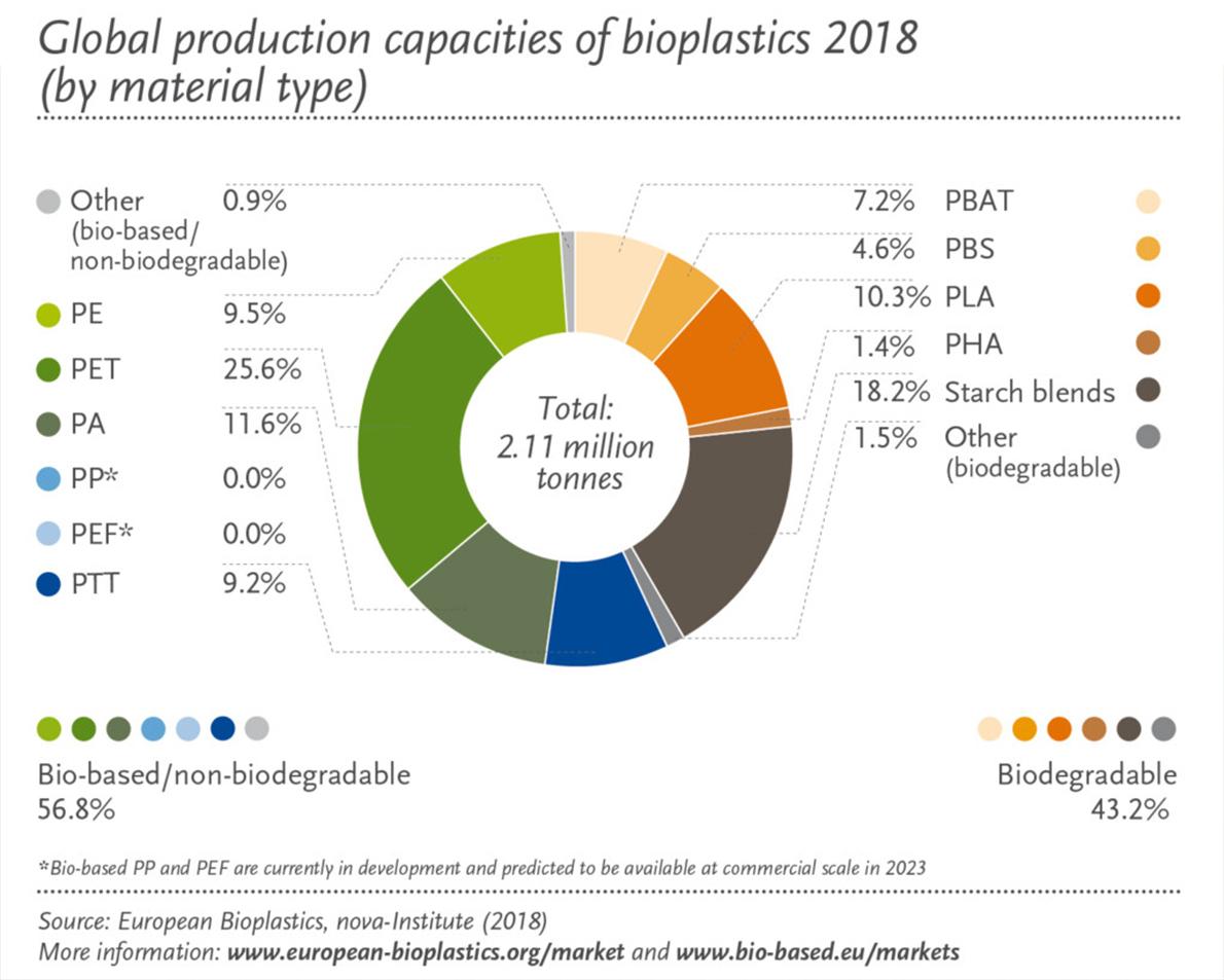 bioplastic types