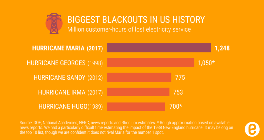 Chart of biggest blackouts in US history
