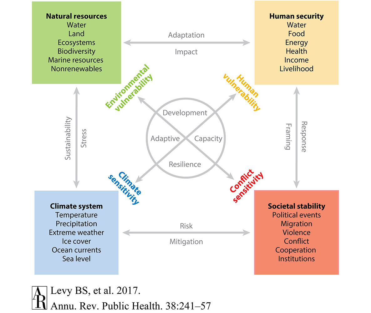 Analytic framework of linkages among the climate system, natural resources, human security, and social stability.