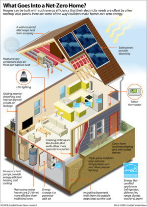 "More and more homeowners are renovating existing homes to make them ""net zero"" energy consumers. Here's how."
