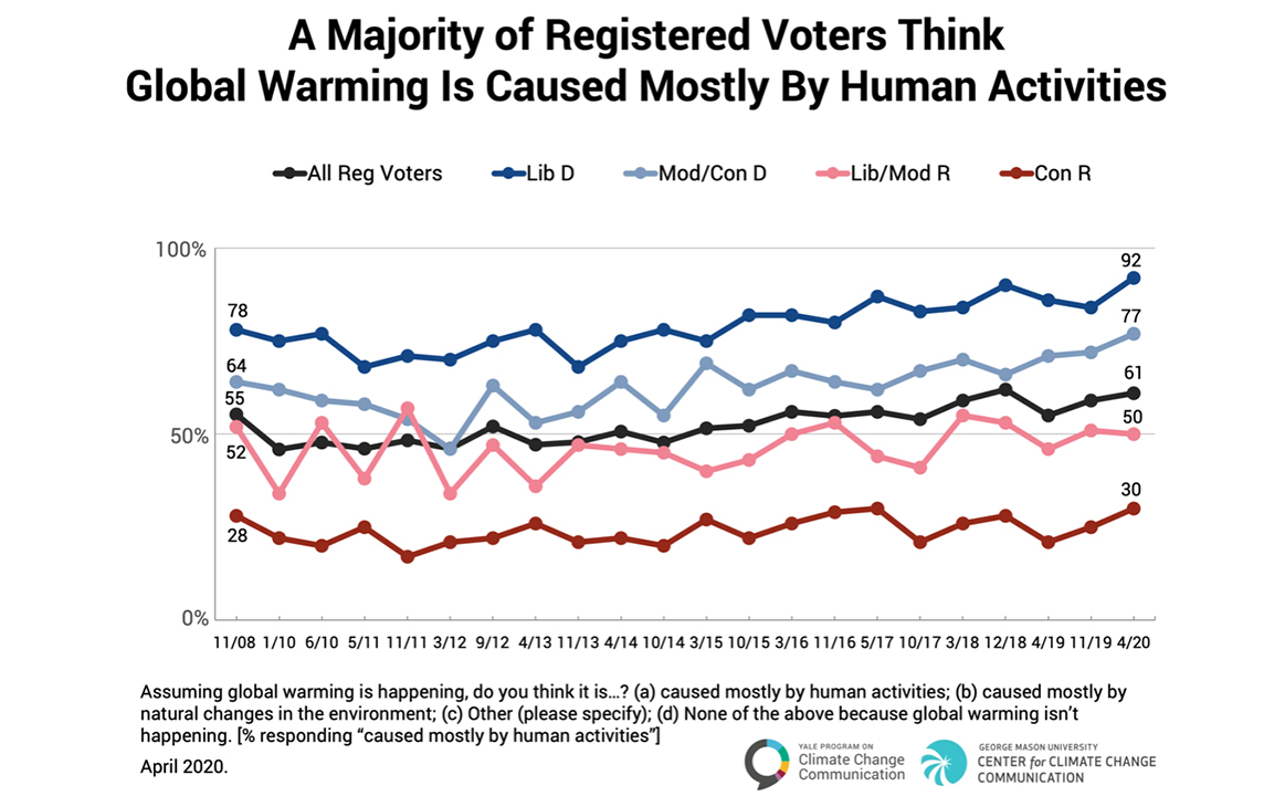 Graph showing that a majority of registered voters think global warming is caused mostly by human activities