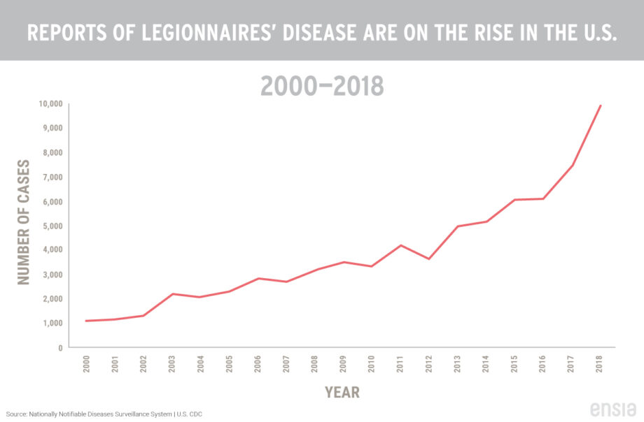 Reported Legionnaire's disease incidence is rising over time in U.S.