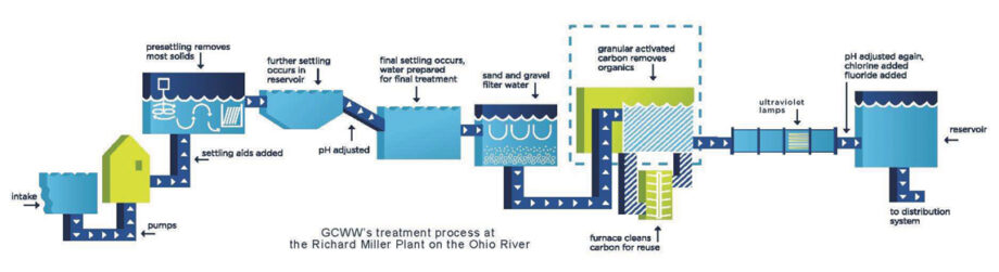 Greater Cincinnati Water Works treatment process at the Richard Miller Plant on the Ohio River