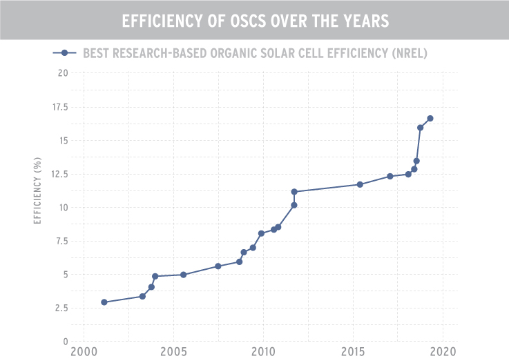 Graph of efficiency of OSCs from 2000 to 2020
